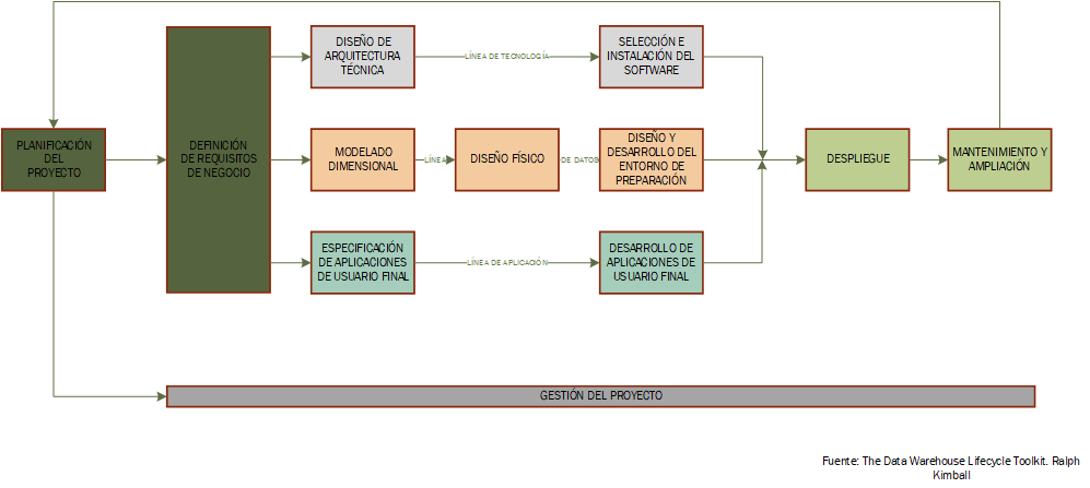 ciclo de vida del data warehouse